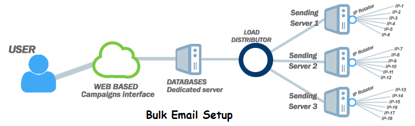 how-to-send-unlimited-or-1-million-emails-per-day