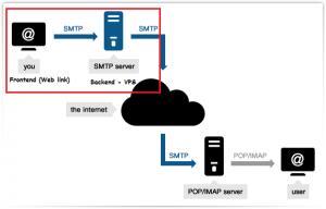 SMTP Architecture - BulkEmailSetup