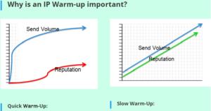 IP Warm-up