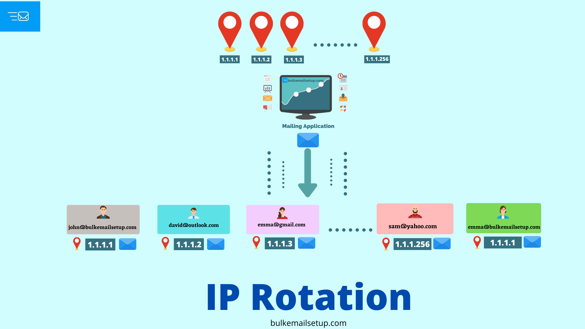 IP Rotation
